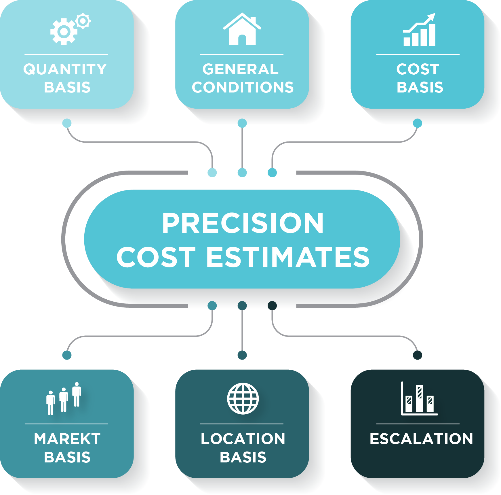 6 factors to cost estimate report